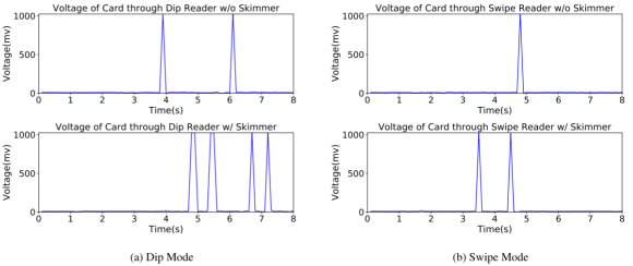 voltage_card_read_comparison
